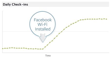 Steigerung der Checkins nachdem Facebook Wifi / WLAN angeboten wurde.